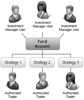 Single Fund Account with Trading Strategy Sub Accounts Structure