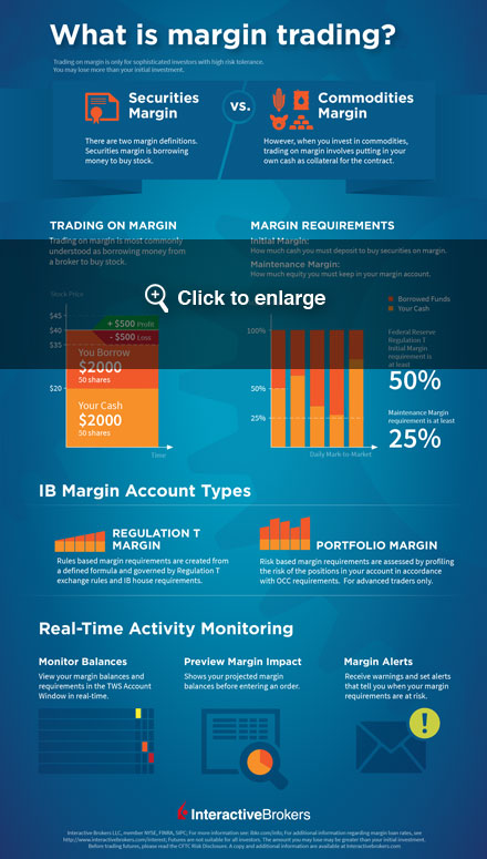 What is buying stocks on margin? Infographic