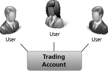 Interactive brokers account administration
