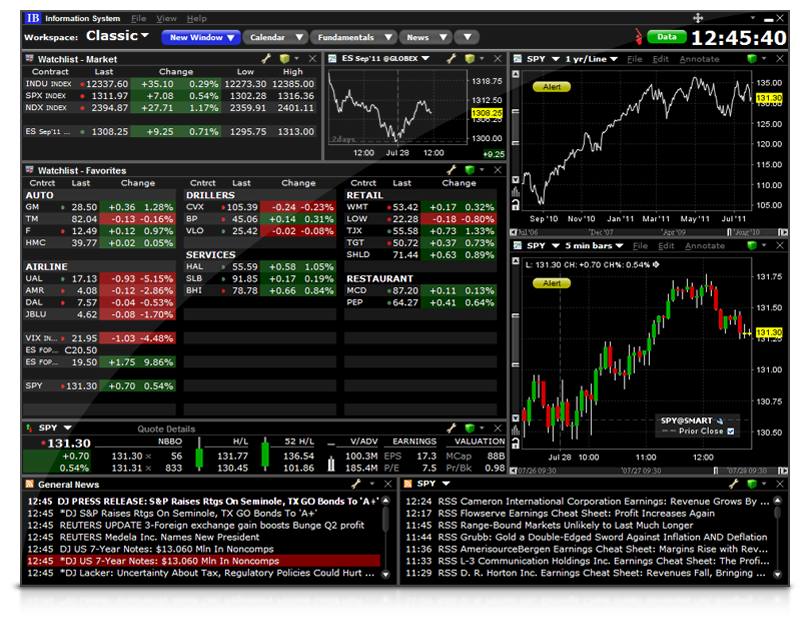 FOREX Technical Analysis Software for Excel